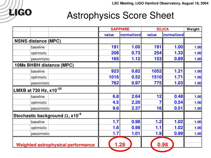 Astrophysics Score Sheet