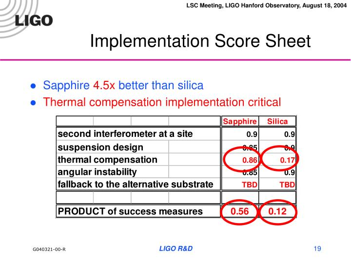 Implementation Score Sheet