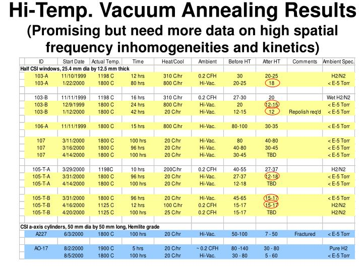 Hi-Temp. Vacuum Annealing Results