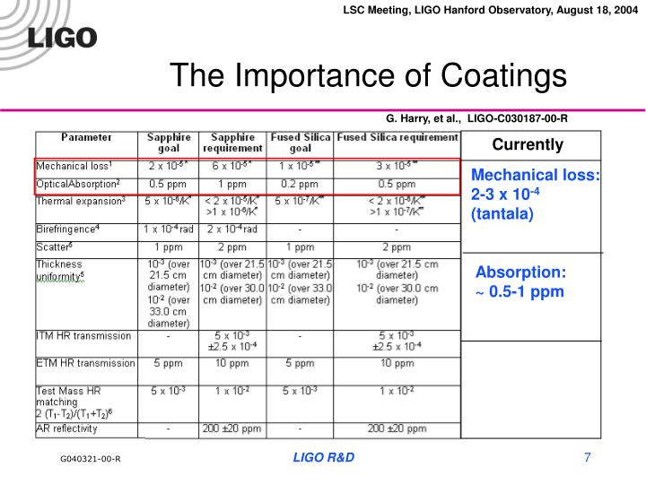 The Importance of Coatings