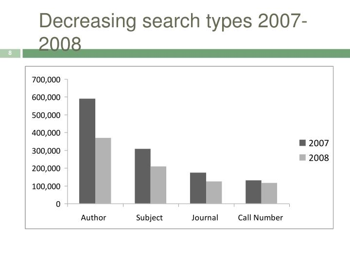 Decreasing search types 2007-2008