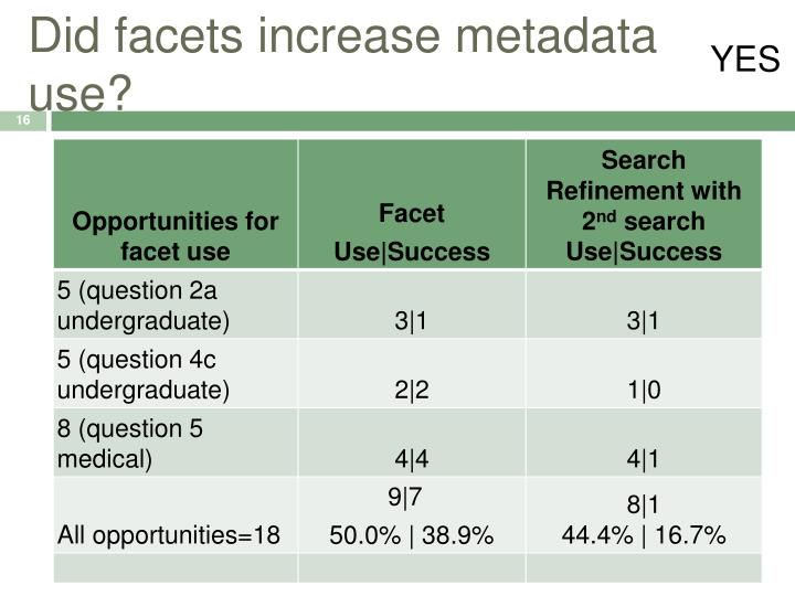 Did facets increase metadata use?