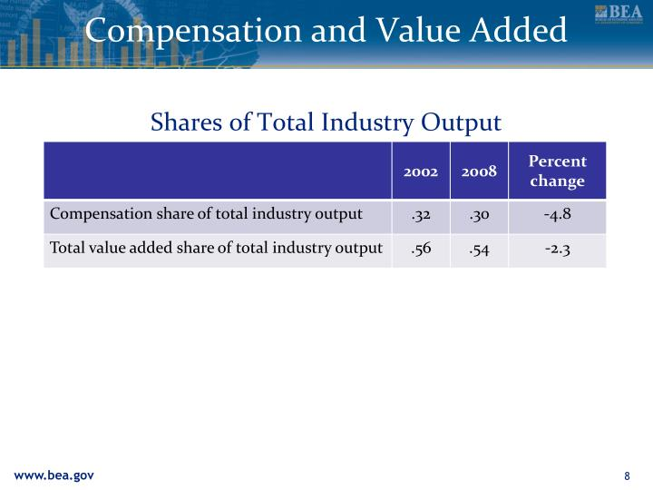 Compensation and Value Added