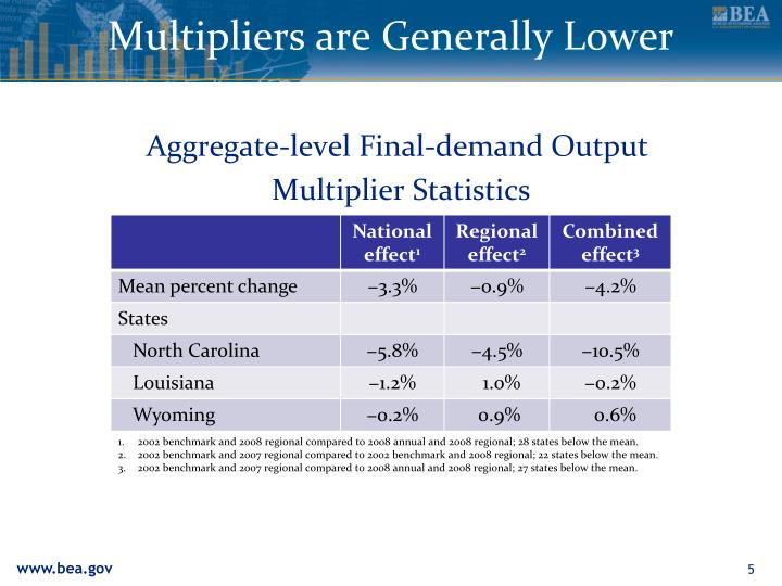 Multipliers are Generally Lower