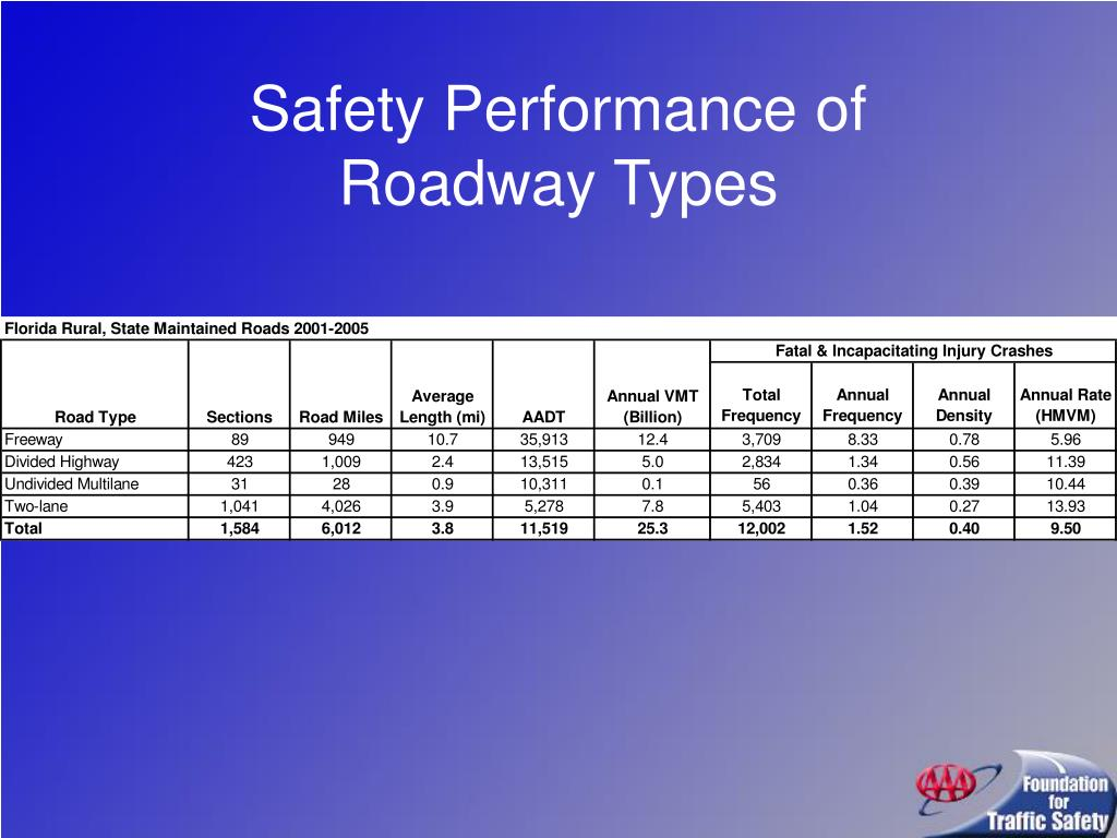 Safety Performance of