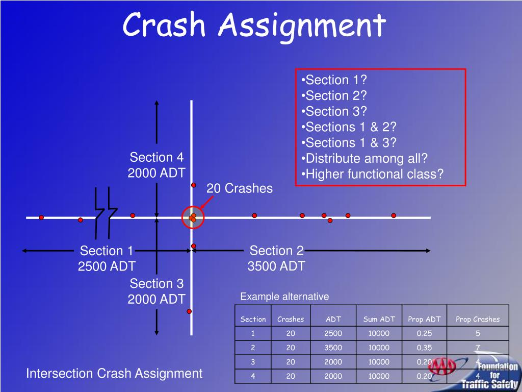 Crash Assignment