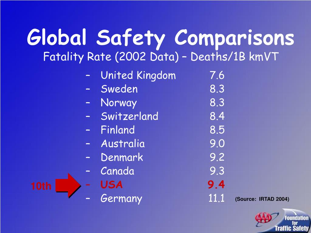Global Safety Comparisons