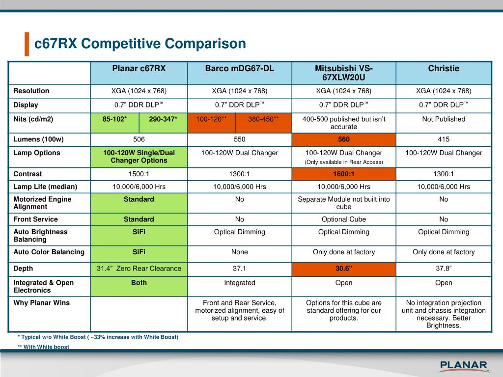 c67RX Competitive Comparison