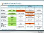 c67rx competitive comparison