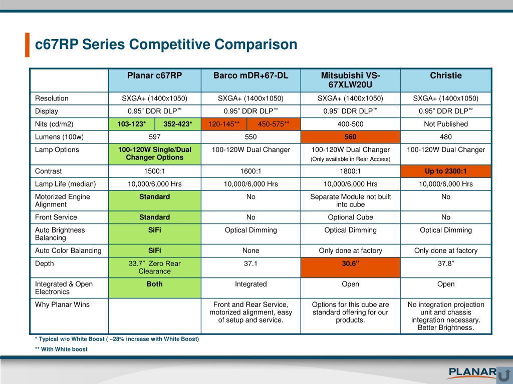 c67RP Series Competitive Comparison
