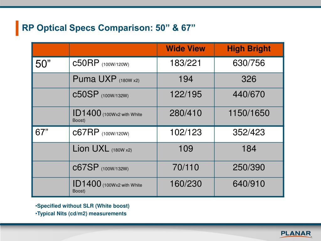 """RP Optical Specs Comparison: 50"""" & 67"""""""