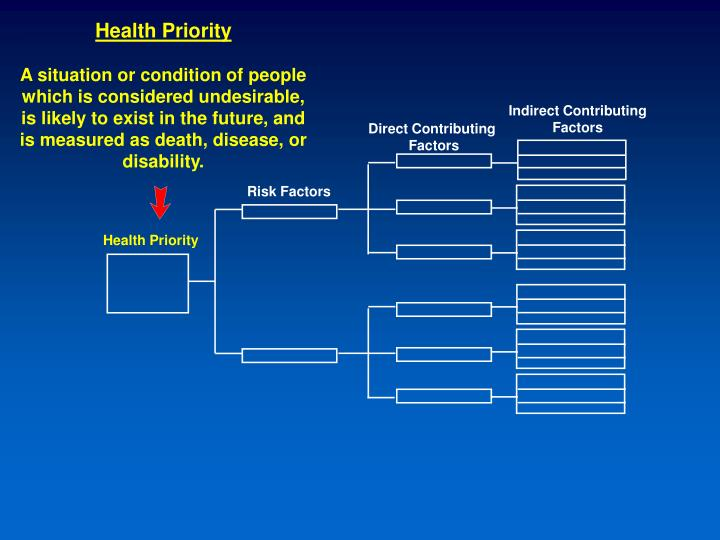 Health Priority