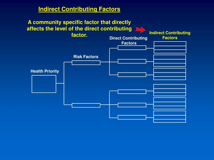 Indirect Contributing Factors