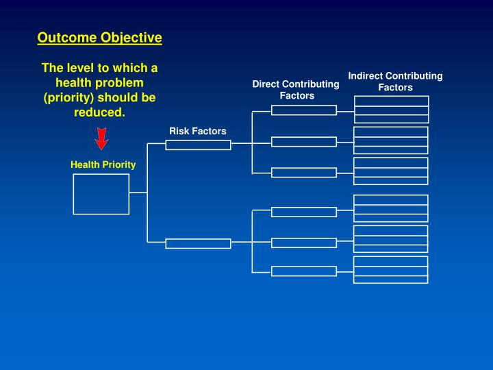Outcome Objective
