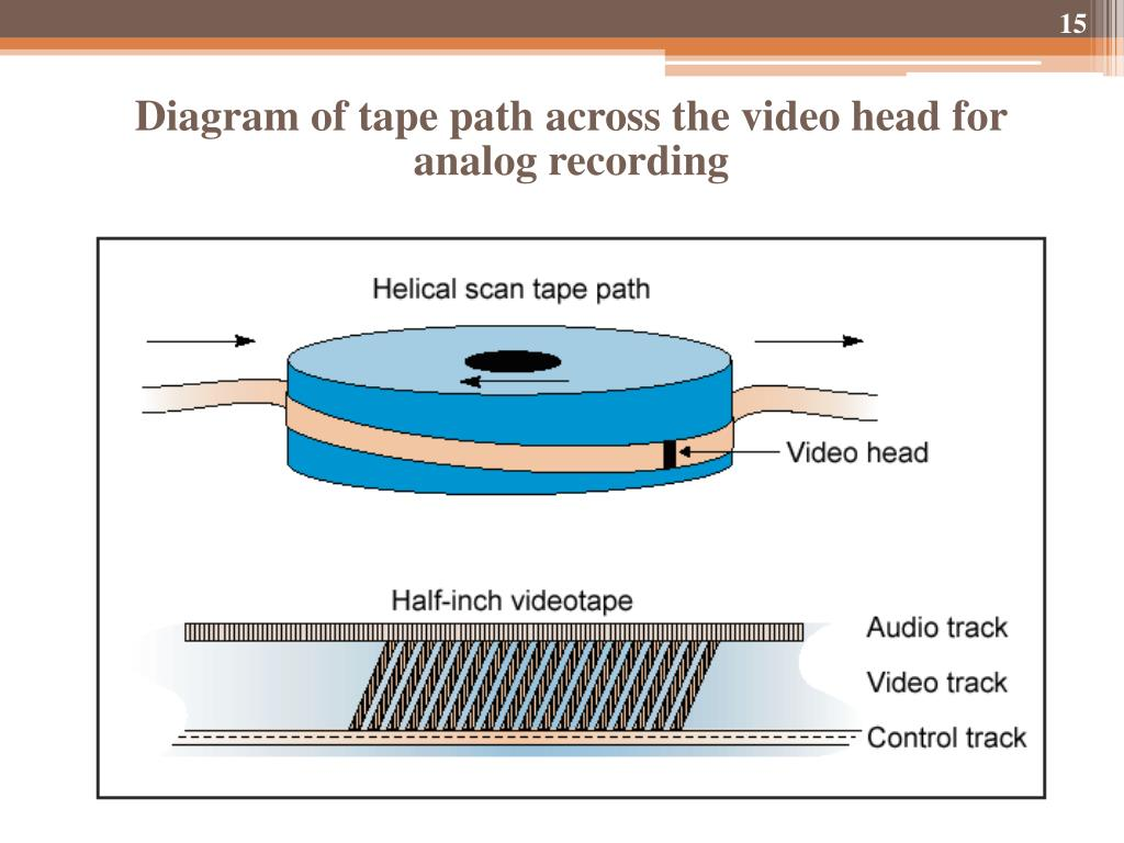 Diagram of tape path across the video head for analog recording