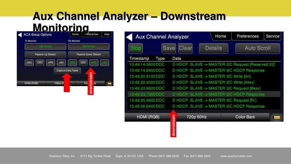 Aux Channel Analyzer – Downstream Monitoring