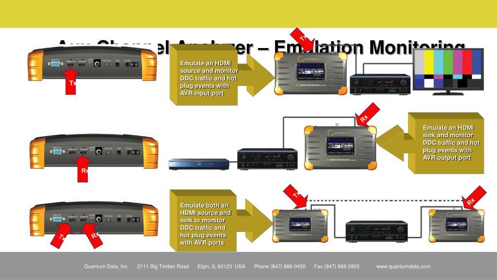 Aux Channel Analyzer – Emulation Monitoring