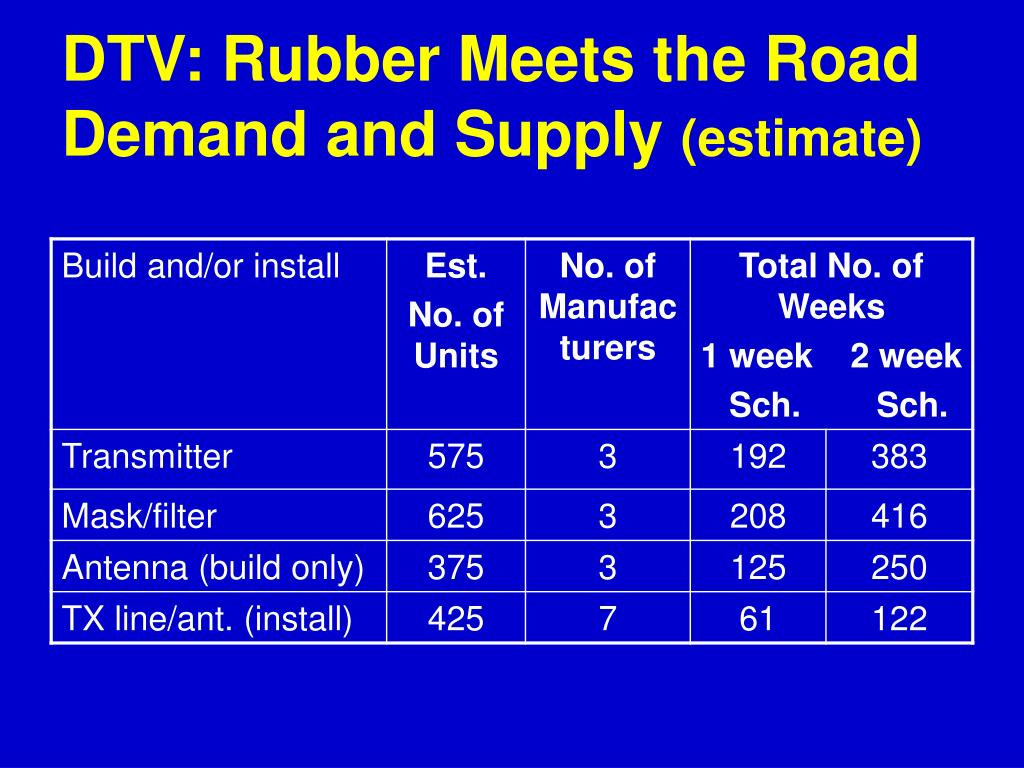 DTV: Rubber Meets the Road Demand and Supply