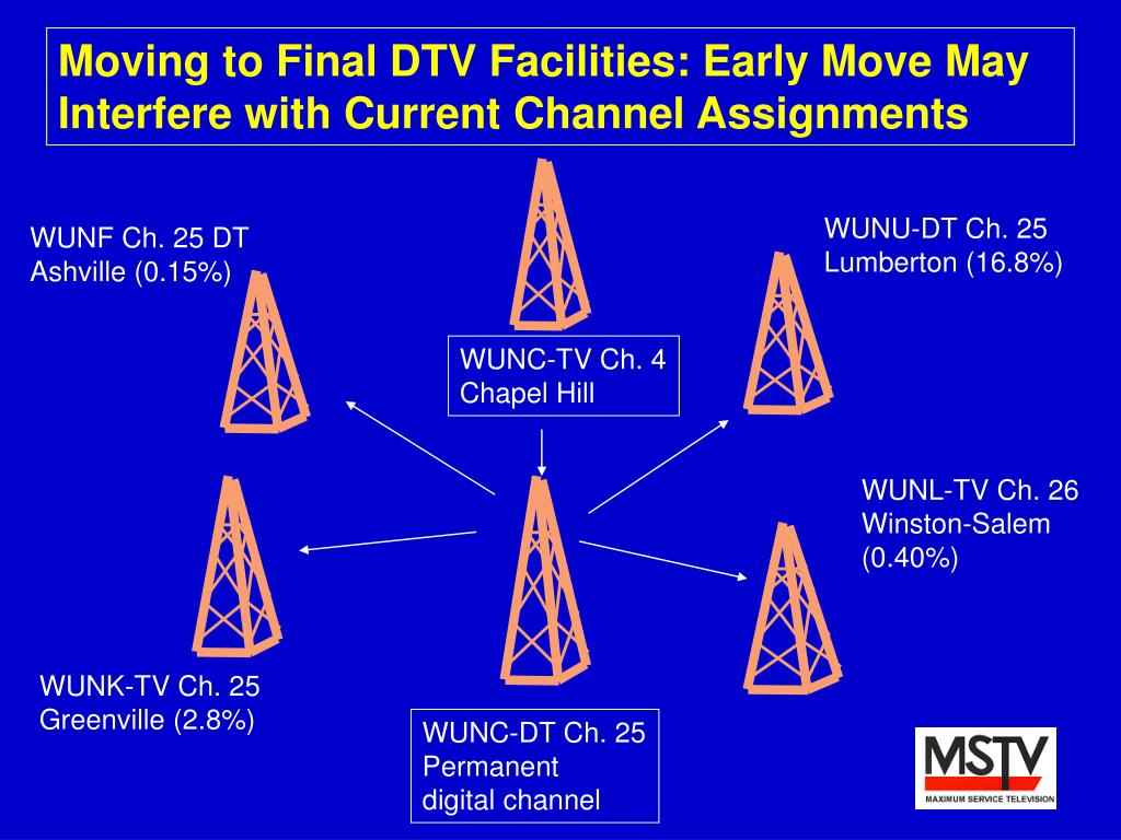 Moving to Final DTV Facilities: Early Move May Interfere with Current Channel Assignments