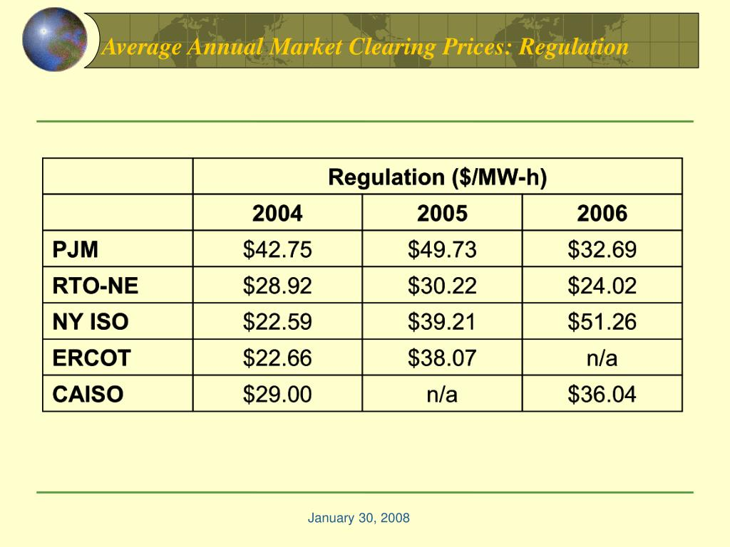 Average Annual Market Clearing Prices: Regulation