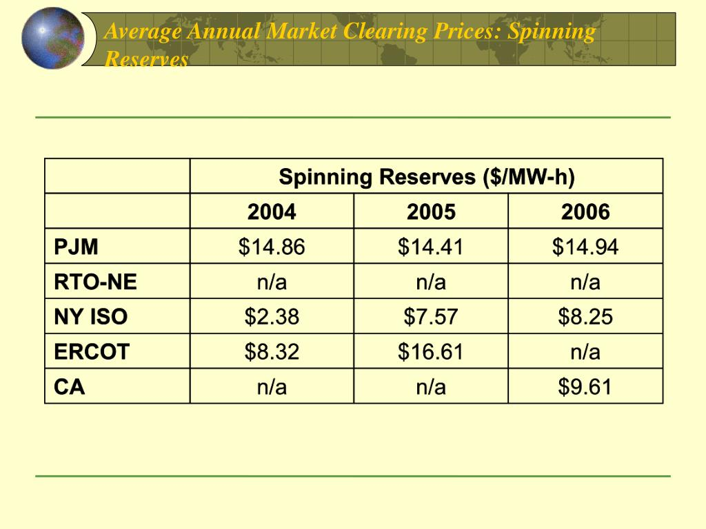Average Annual Market Clearing Prices: Spinning Reserves