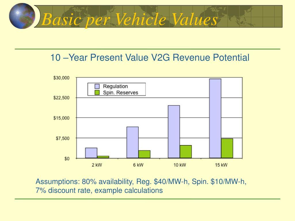 Basic per Vehicle Values
