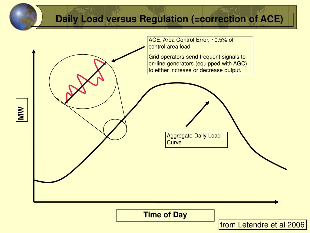 Daily Load versus Regulation (=correction of ACE)