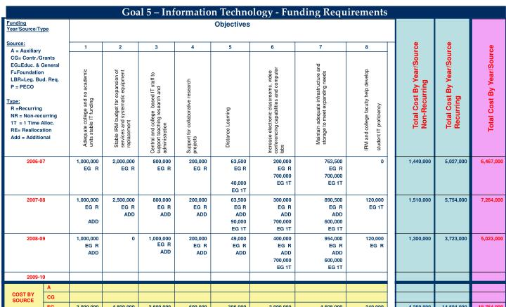 Goal 5 – Information Technology - Funding Requirements