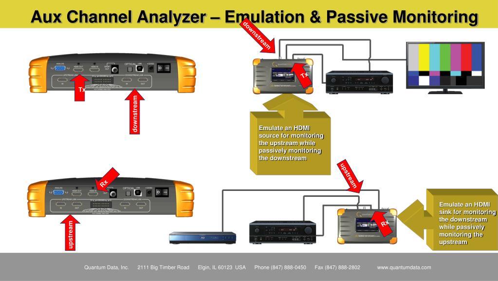 Aux Channel Analyzer – Emulation & Passive Monitoring