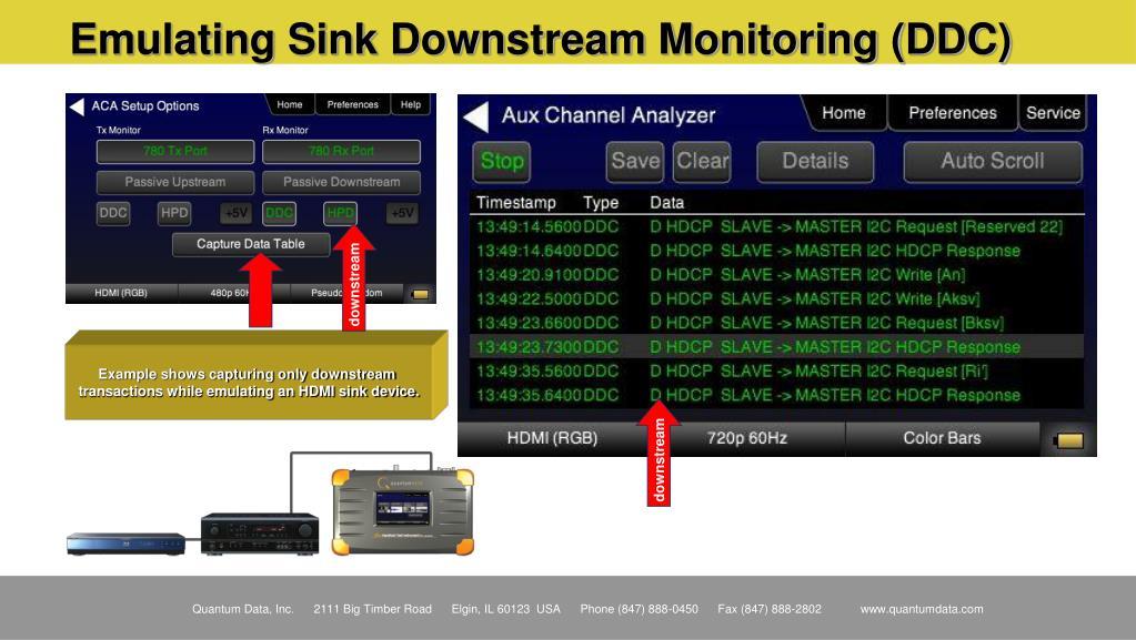 Emulating Sink Downstream Monitoring (DDC)