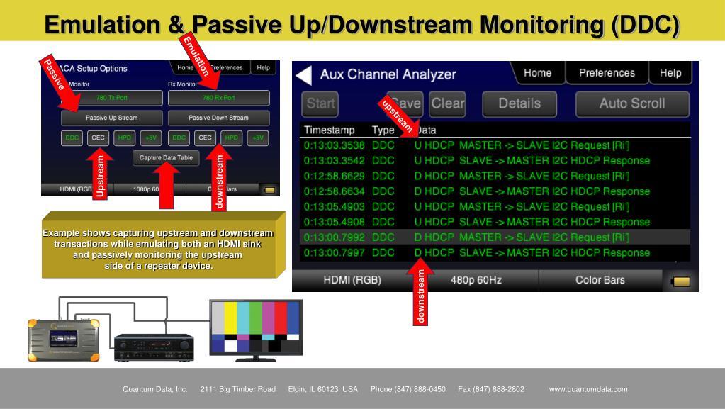 Emulation & Passive Up/Downstream Monitoring (DDC)