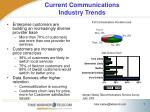 current communications industry trends