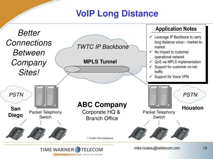 VoIP Long Distance
