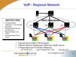 voip regional network