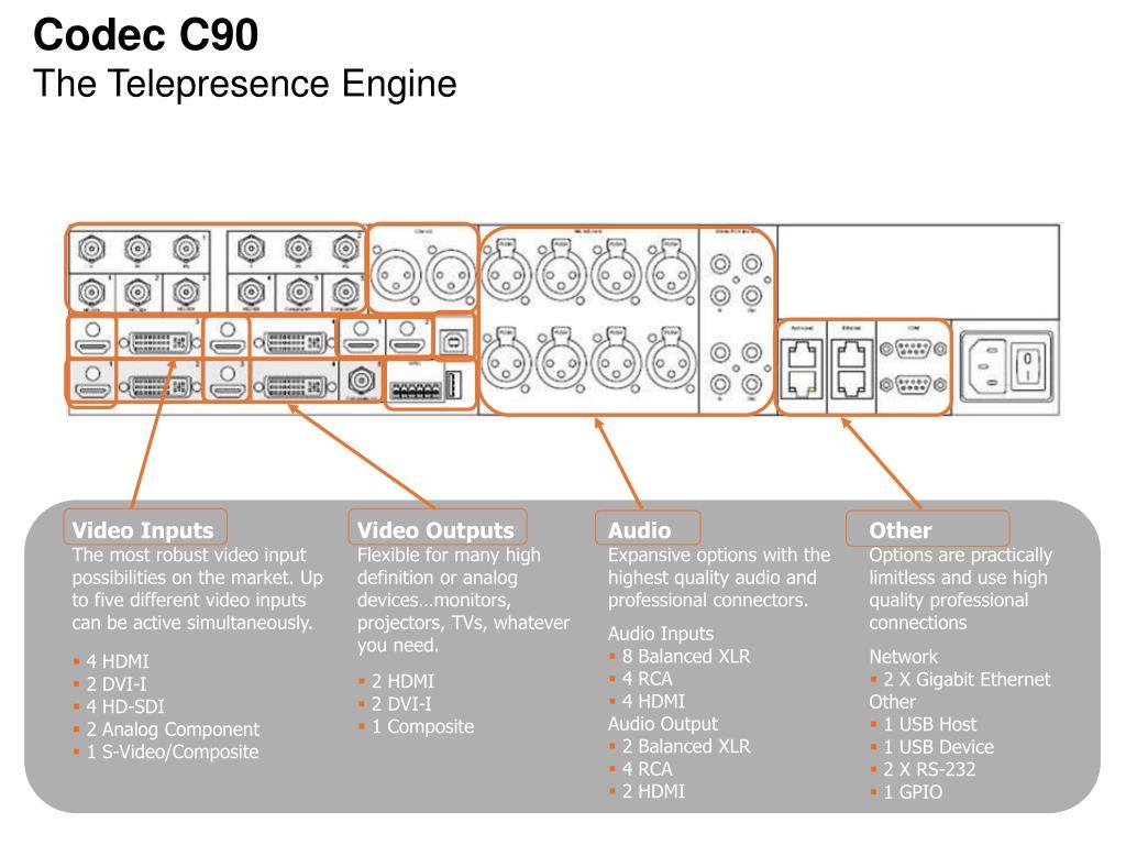 Codec C90