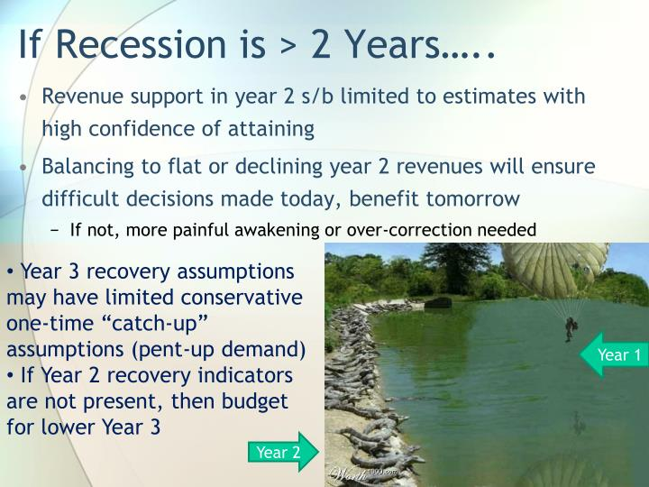 If Recession is > 2 Years…..