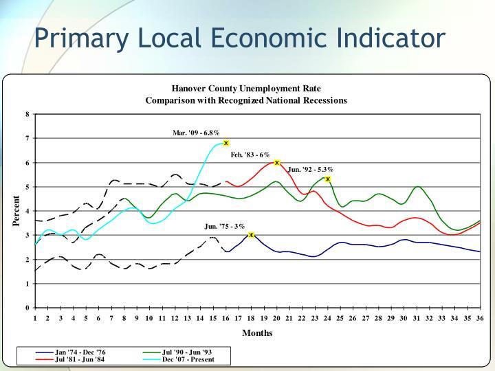 Primary Local Economic Indicator