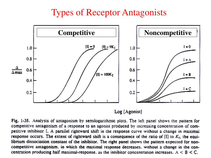 Types of Receptor Antagonists