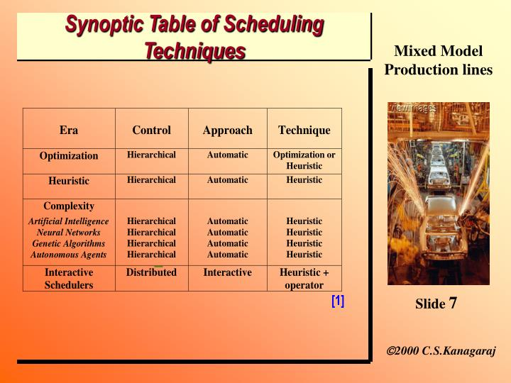 Synoptic Table of Scheduling Techniques