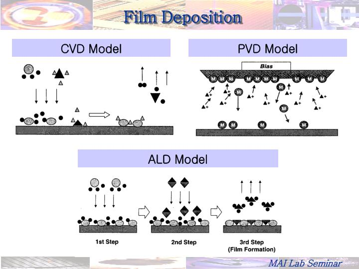Film Deposition