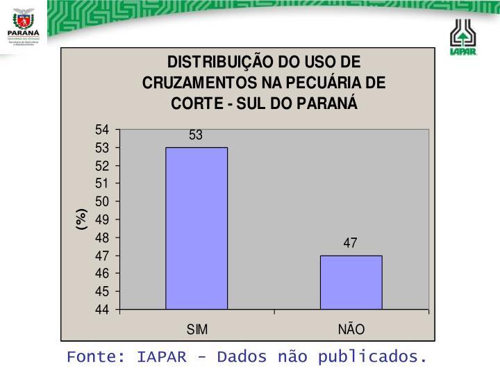 Fonte: IAPAR - Dados não publicados.