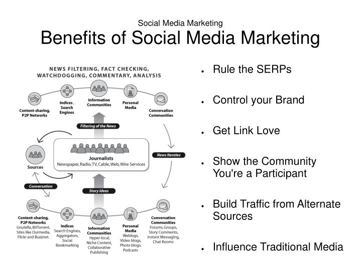 Social media marketing benefits of social media marketing