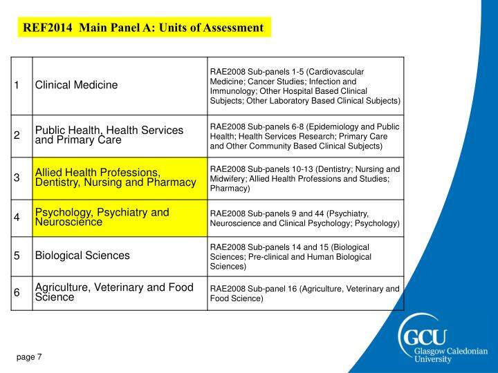 REF2014  Main Panel A: Units of Assessment