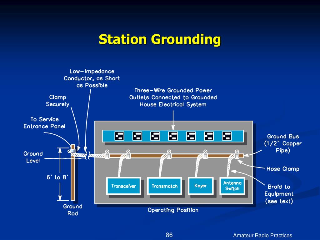 Station Grounding