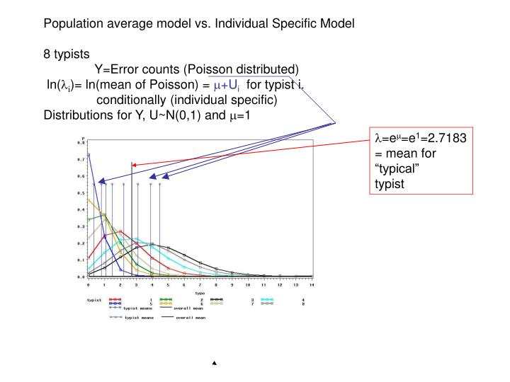 Population average model vs. Individual Specific Model