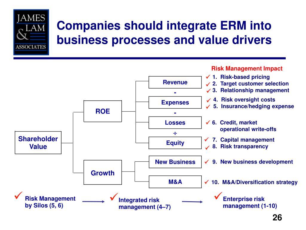 Risk Management Impact
