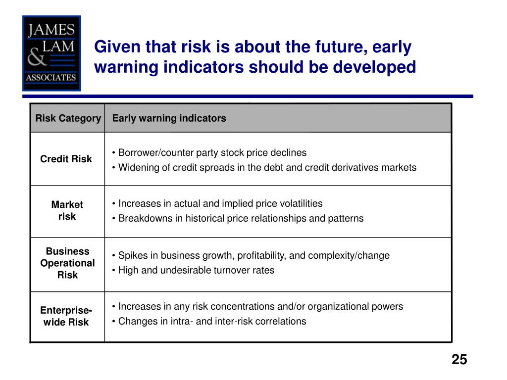 Given that risk is about the future, early warning indicators should be developed