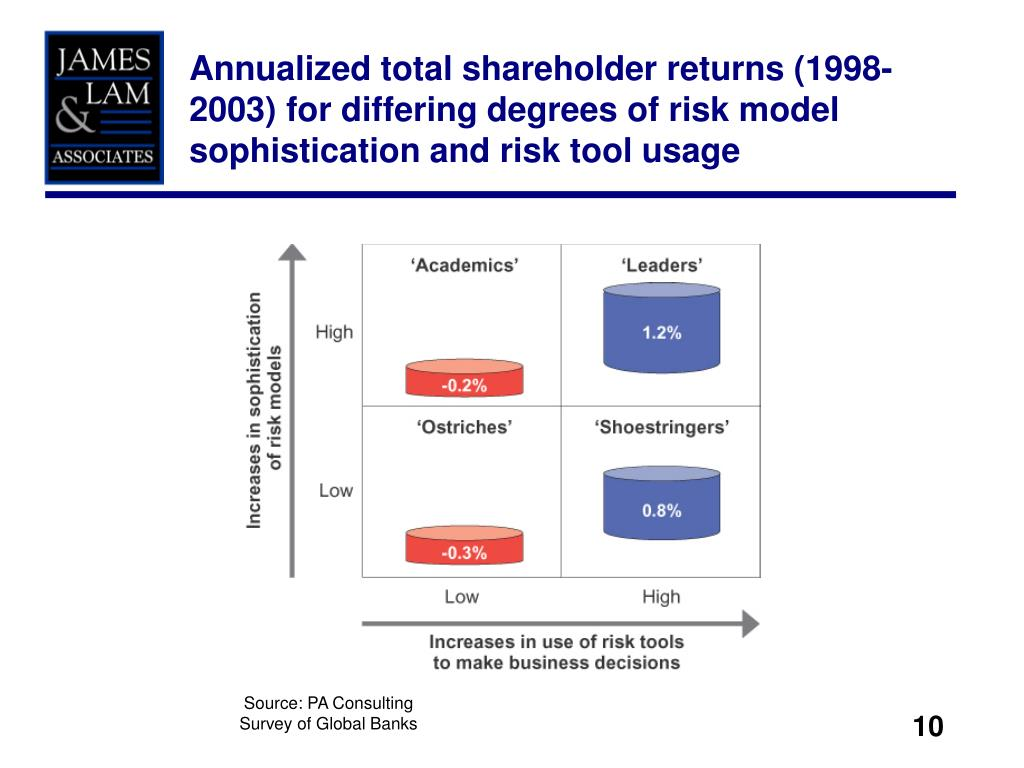 Annualized total shareholder returns (1998-2003) for differing degrees of risk model sophistication and risk tool usage