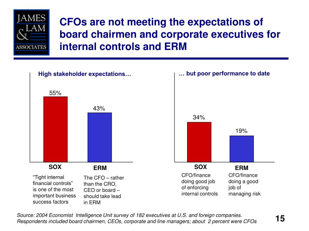CFOs are not meeting the expectations of board chairmen and corporate executives for internal controls and ERM