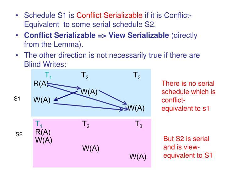 Schedule S1 is